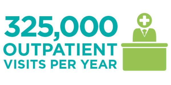 325,000 outpatients per year