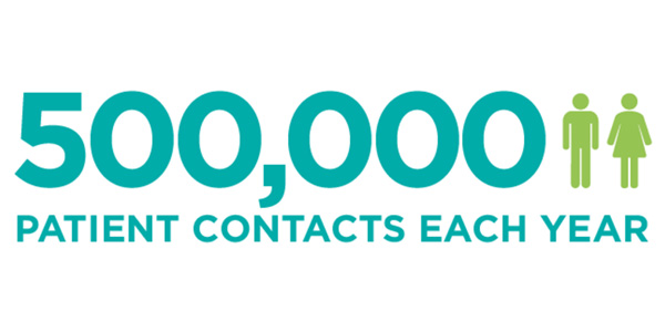 500,000 patient contacts per year